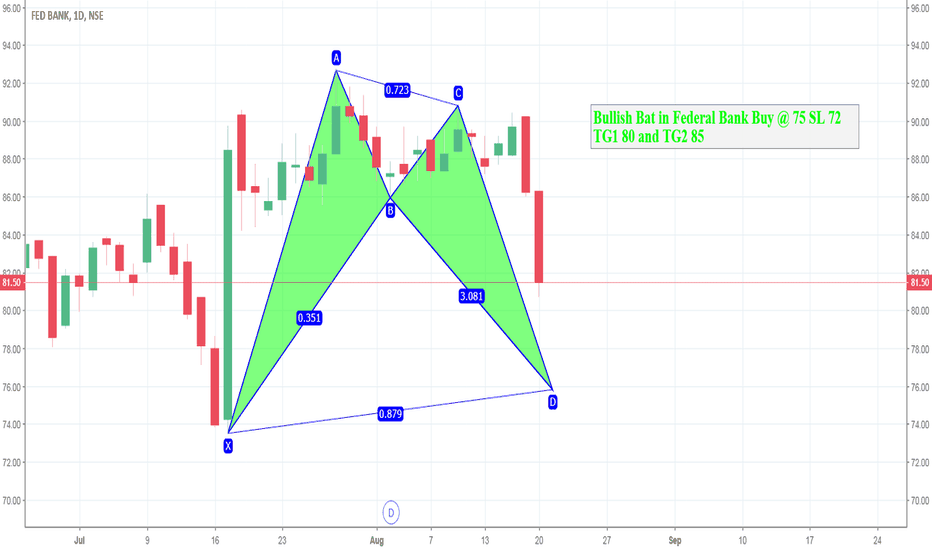 FEDERALBNK: Bullish BAT
