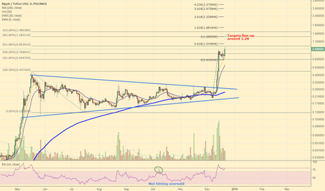 XRPUSDT: Ripple to Double from here.