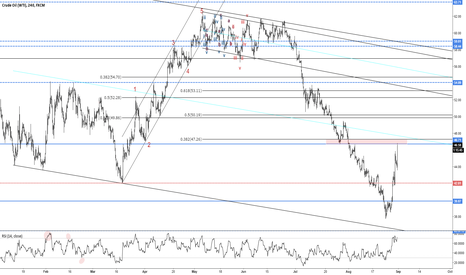 USOIL: Resistance at ~47