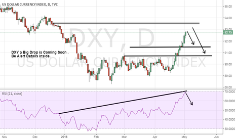 DXY: DXY big Drop is Coming Soon :: BE Alert......