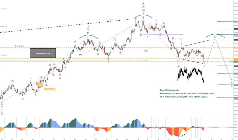 EURUSD: EUR/USD - Fractal Pattern - Bullish until 1.20 or 1.215