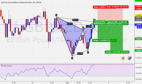 GBPNZD: GBPNZD for the Harmonic traders