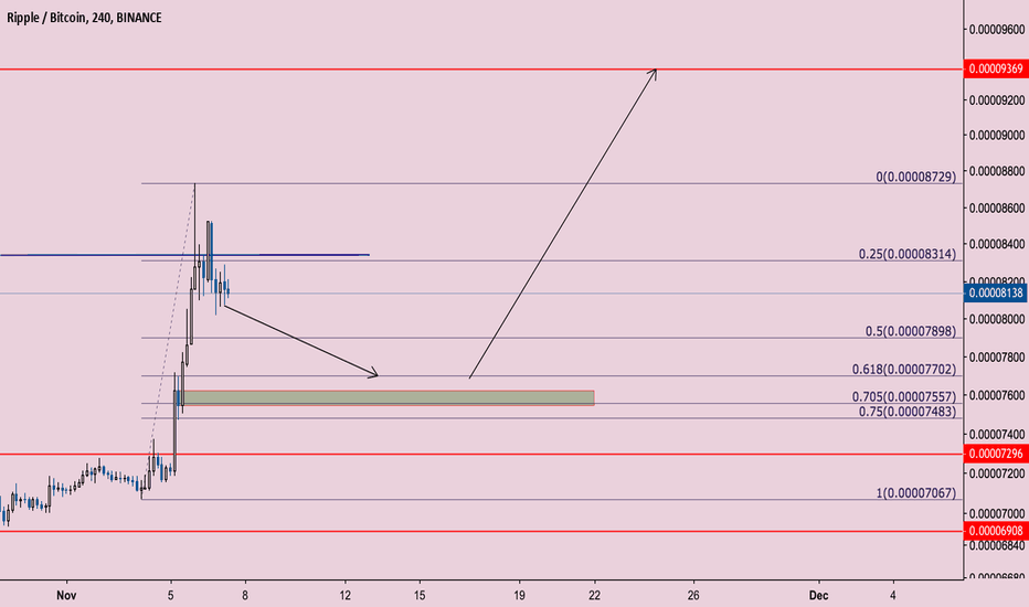 XRPBTC: XRP prepping for lift off!