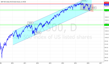 SPX500: SP in trend channel