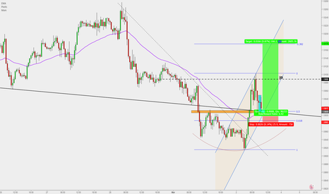 GBPNZD: GBPNZD : Buy entry for 170 pips