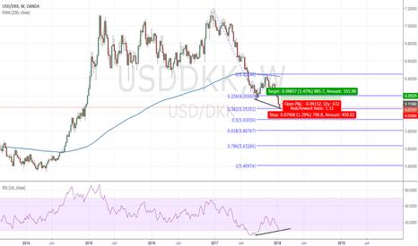 USDDKK: Greenback is getting some strength against danish krone