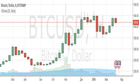 BTCUSD: Покупка Bitcoin