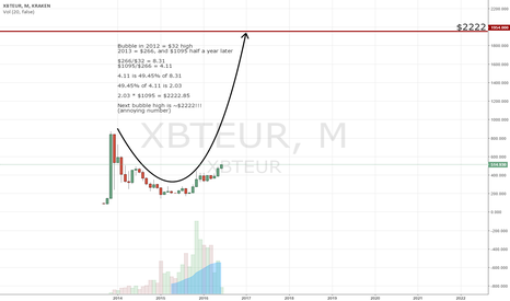 XBTEUR: Next bubble high