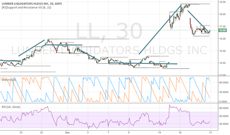 LL: $LL Long (1m)