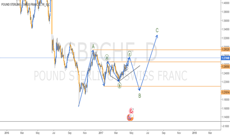 GBPCHF: CORRECTIVE STRUCTURE IN GBPCHF - DAILY CHART