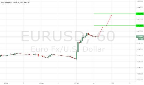 EURUSD: EURUSD, DAILY (DECEMBER 4, 2015)
