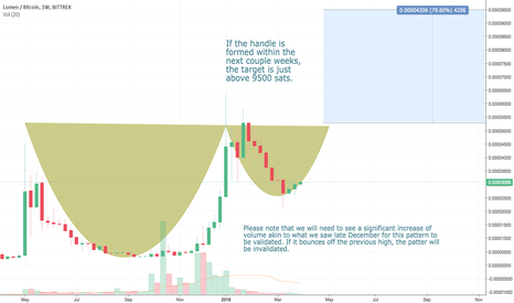 XLMBTC: Possible cup and handle forming on the weekly.