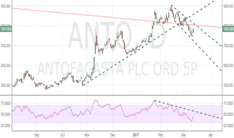 ANTO: Will upbeat FY numbers help Antofagasta breach falling channel