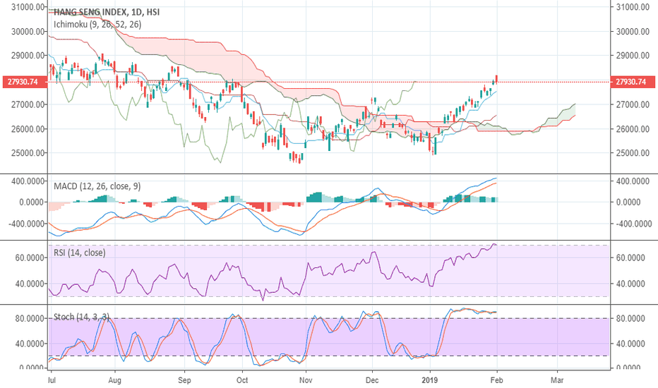 HSI: Hang Seng Index Too Much for this rally - Ichimoku and other ind