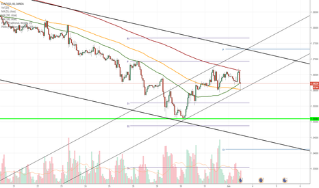 EURSGD: EUR/SGD 1H Chart: Pair moves in seven-week channel