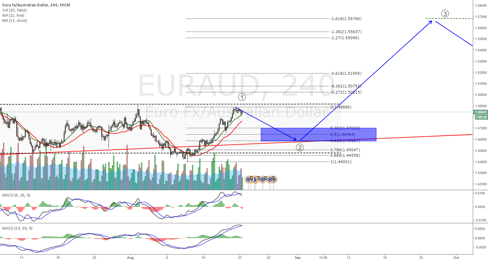 EURAUD waiting for it