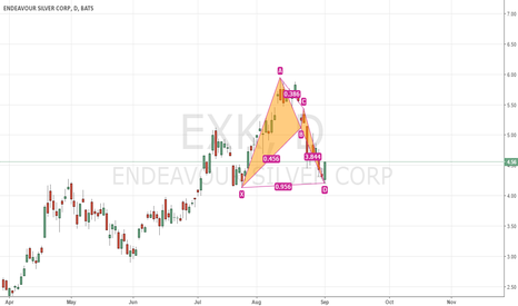 EXK: EXK, bullish BAT
