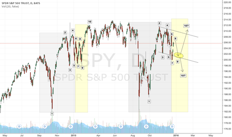 SPY: SPY Almost done with a full re-run.