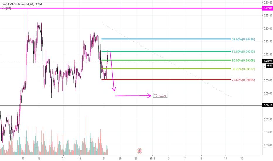 EURGBP: 50 pip drop