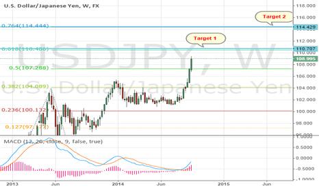 USDJPY: USD/JPY Targets
