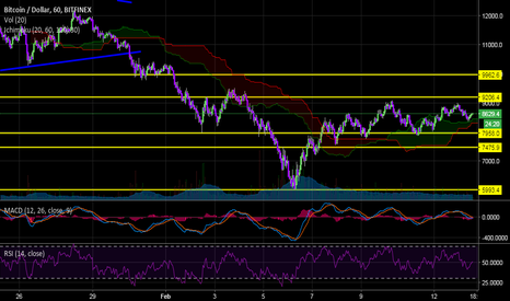 BTCUSD: BTC Support and RES