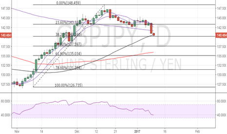 GBPJPY: GBP/JPY – Watch for a rebound