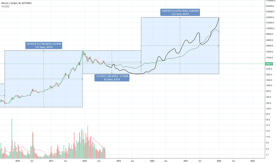BTCUSD: In 5 years from now, if you want to, you can be rich!
