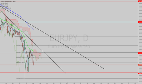 EURJPY: CD LEG ON THE WAY ??????