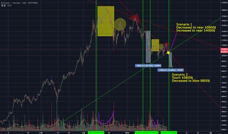BTCUSD: Bit Coin : Short-term perspective