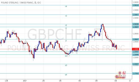 GBPCHF: ポンドスイス SRライン更新しました。
