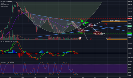 BTCUSD: Is BTC REALLY Moving North? Inverse H&S + Parabolic Moves?