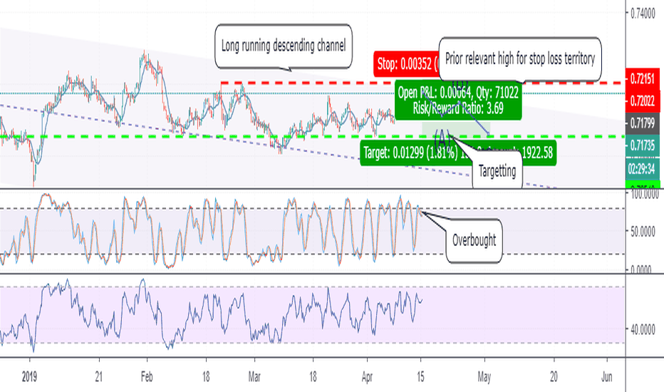 Page 3 Trader forexTrdr — Trading Ideas & Charts — TradingView UK
