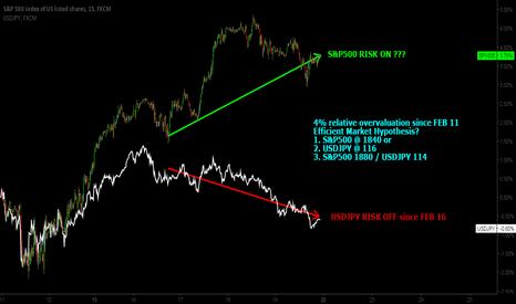 SPX500: USDJPY vs S&P500