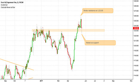EURJPY: The power of price structures
