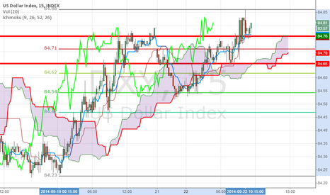 DXY: M15 levels for today