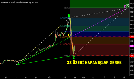 ASELS: ASELSAN