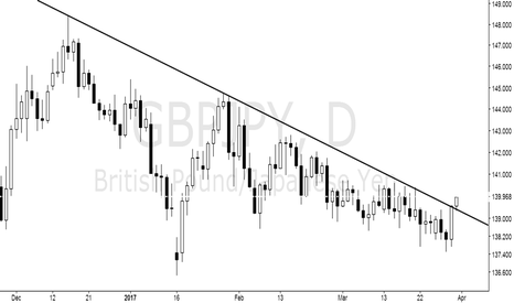 GBPJPY: Break through the pressure line.