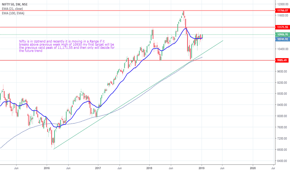 NIFTY: Nifty Weekly Update