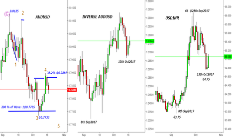 AUDUSD: AUDUSD - Inverse Australian Dollar -Mirror Image for USDINR