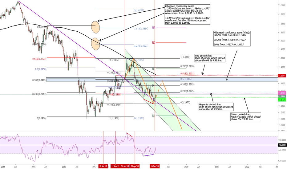 GBPUSD: GBP/USD Repeating the same as last year?