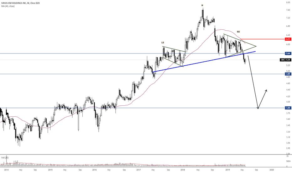 SIRI Stock Price and Chart — NASDAQ:SIRI — TradingView