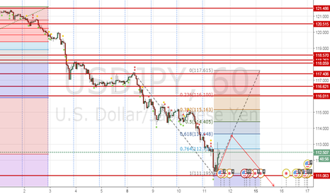 USDJPY: Short after retracement