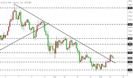 BCHUSD: 比特币现金BCH-打破下行趋势线