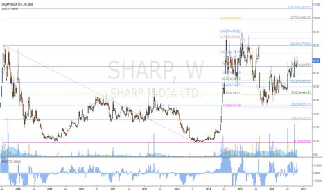 SHARP: X-Mas Business is ringing for Sharp