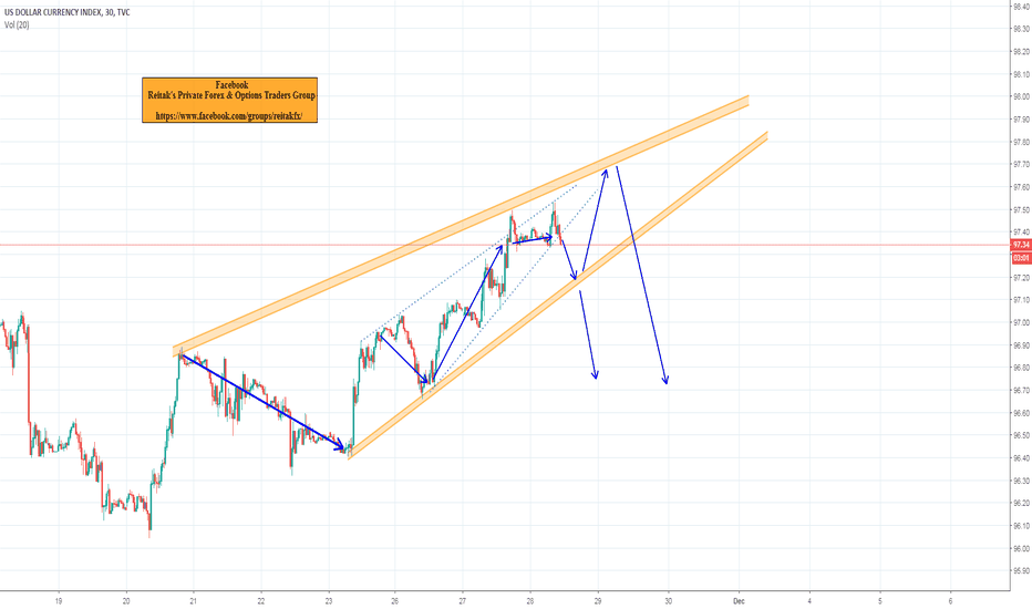 DXY: dxy 2x wedge