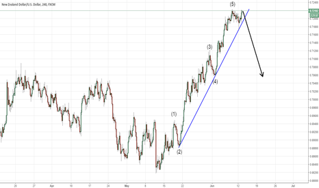 NZDUSD: NZDUSD Short Below Trendline