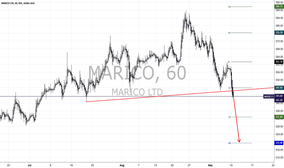 MARICO: Marico seems weak