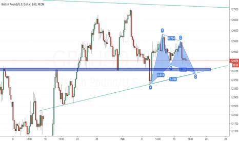 GBPUSD: Bullish Gartley Pound/Dollar
