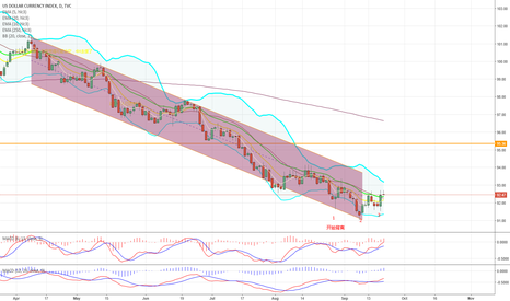 DXY: triple bottom has formed