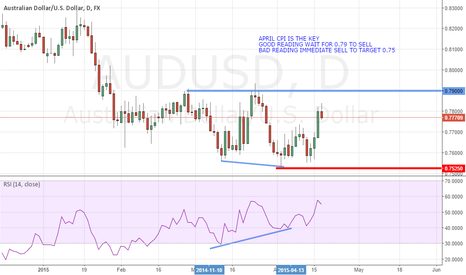 AUDUSD: April CPI Is The Key For Further Clues On Inflation Direction Q2